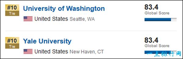 全球排名前10的12所大学 排名截图