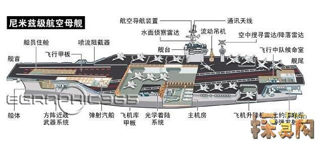 世界上最大的航母到底有多大?看完别吓倒了